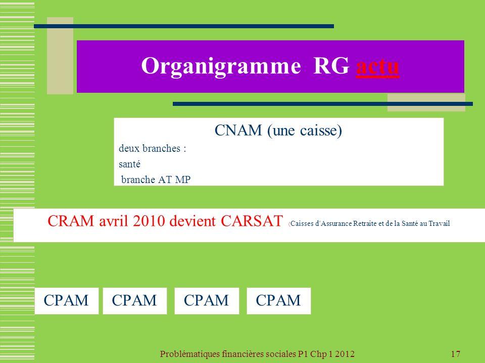 Problématiques financières sociales P1 Chp 1 2012 17 Organigramme RG actu CNAM (une caisse) deux branches : santé branche AT MP CPAM CRAM avril 2010 d