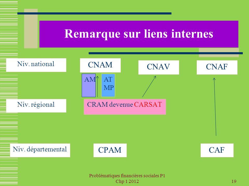 Problématiques financières sociales P1 Chp 1 201219 Remarque sur liens internes CNAM Niv. départemental CRAM devenue CARSAT CAFCPAM Niv. régional Niv.