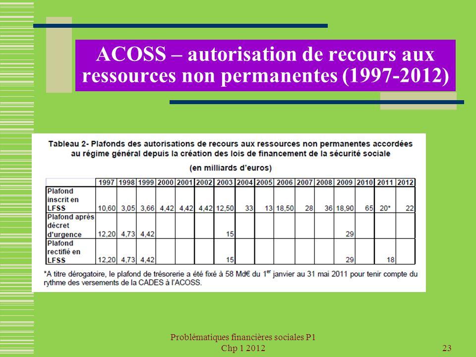 Problématiques financières sociales P1 Chp 1 201223 ACOSS – autorisation de recours aux ressources non permanentes (1997-2012)