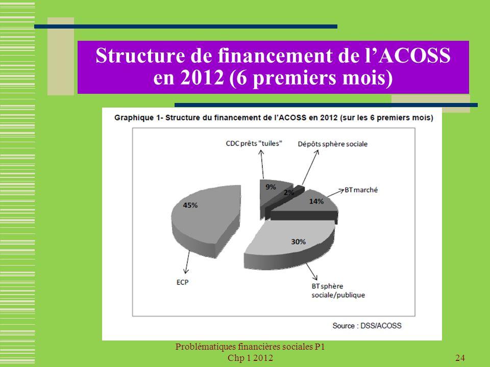 Problématiques financières sociales P1 Chp 1 201224 Structure de financement de lACOSS en 2012 (6 premiers mois)