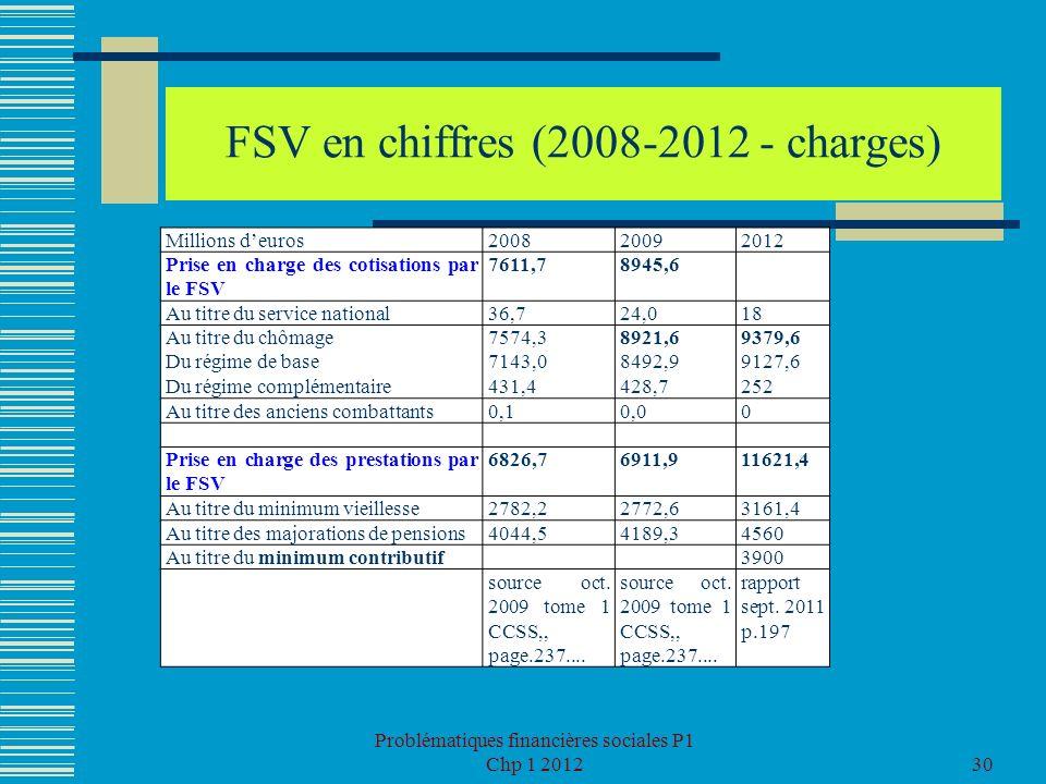 Problématiques financières sociales P1 Chp 1 201230 FSV en chiffres (2008-2012 - charges) Millions deuros200820092012 Prise en charge des cotisations