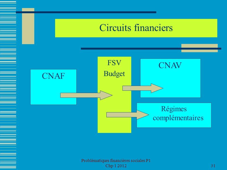 Problématiques financières sociales P1 Chp 1 201231 Circuits financiers FSV Budget CNAV CNAF Régimes complémentaires
