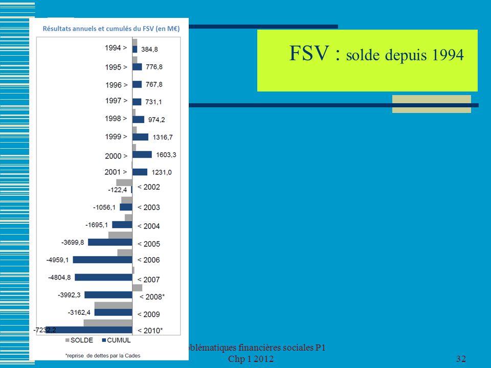 Problématiques financières sociales P1 Chp 1 201232 FSV : solde depuis 1994