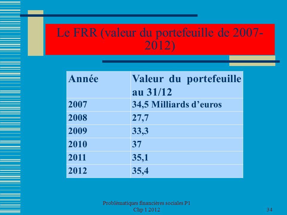 Problématiques financières sociales P1 Chp 1 201234 Le FRR (valeur du portefeuille de 2007- 2012) AnnéeValeur du portefeuille au 31/12 200734,5 Millia