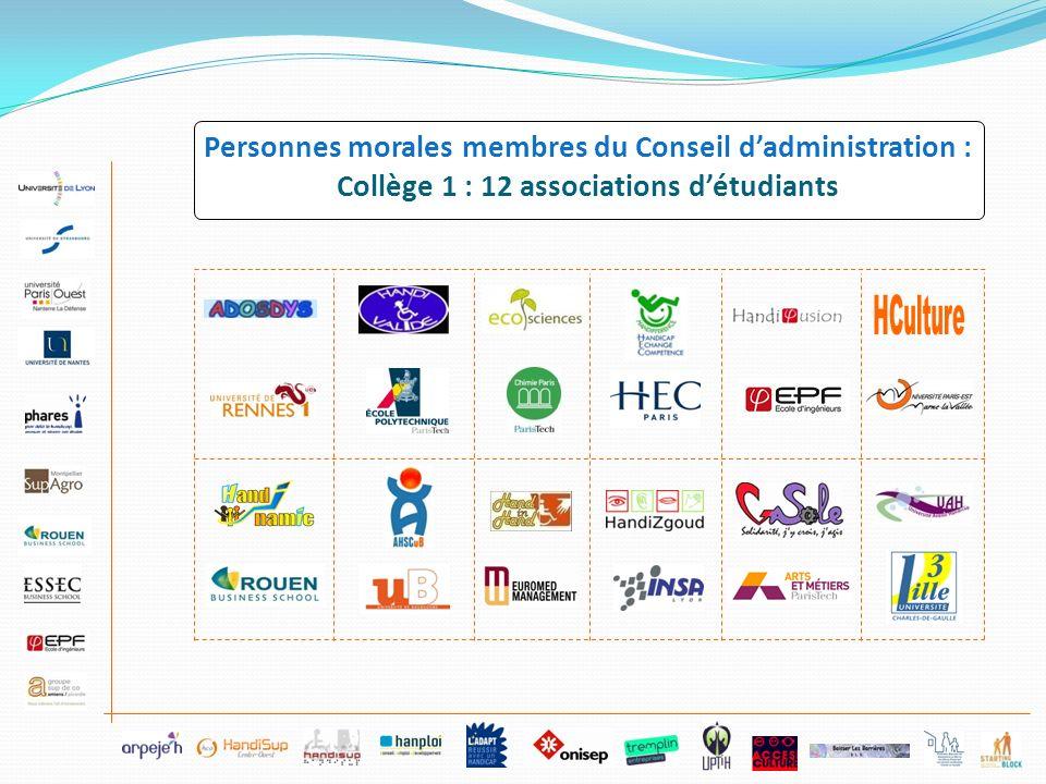Personnes morales membres du Conseil dadministration : Collège 1 : 12 associations détudiants