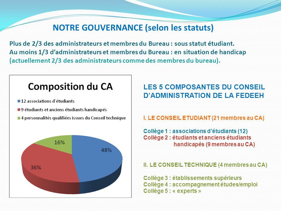LES 5 COMPOSANTES DU CONSEIL DADMINISTRATION DE LA FEDEEH I. LE CONSEIL ETUDIANT (21 membres au CA) Collège 1 : associations détudiants (12) Collège 2