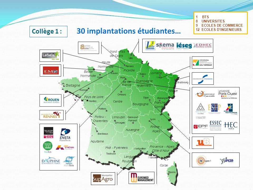 1BTS 8 UNIVERSITES 9 ECOLES DE COMMERCE 12 ECOLES DINGENIEURS 30 implantations étudiantes… Collège 1 :