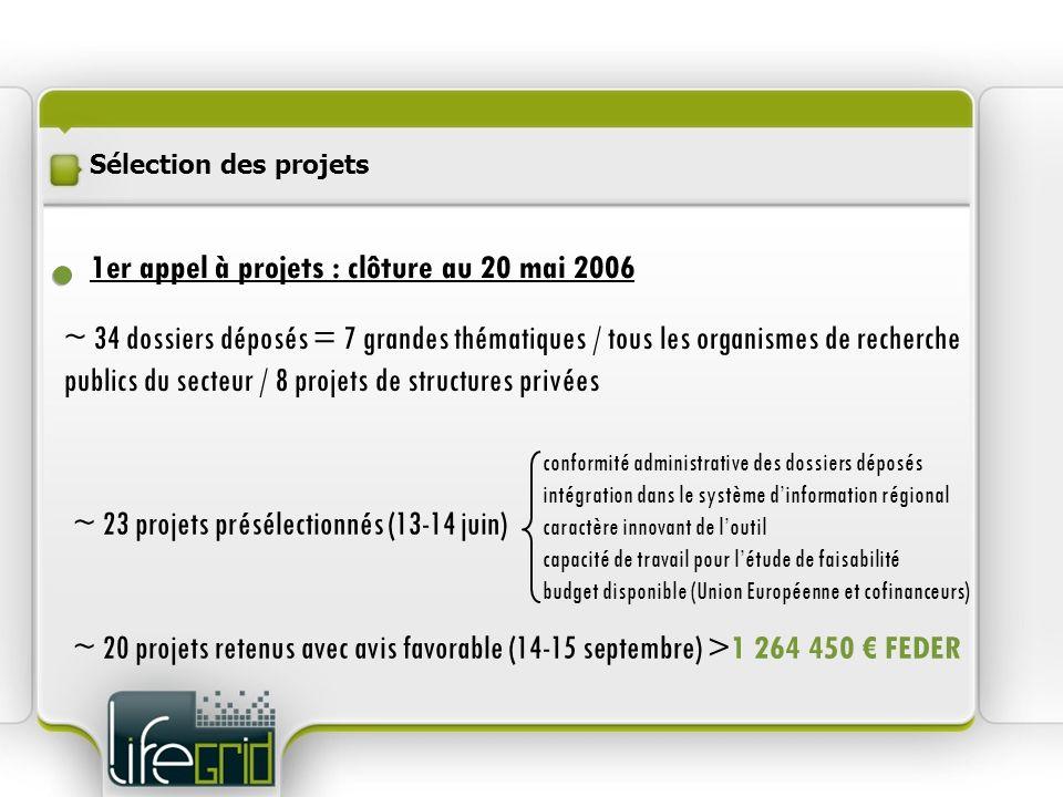 1er appel à projets : clôture au 20 mai 2006 ~ 34 dossiers déposés = 7 grandes thématiques / tous les organismes de recherche publics du secteur / 8 p