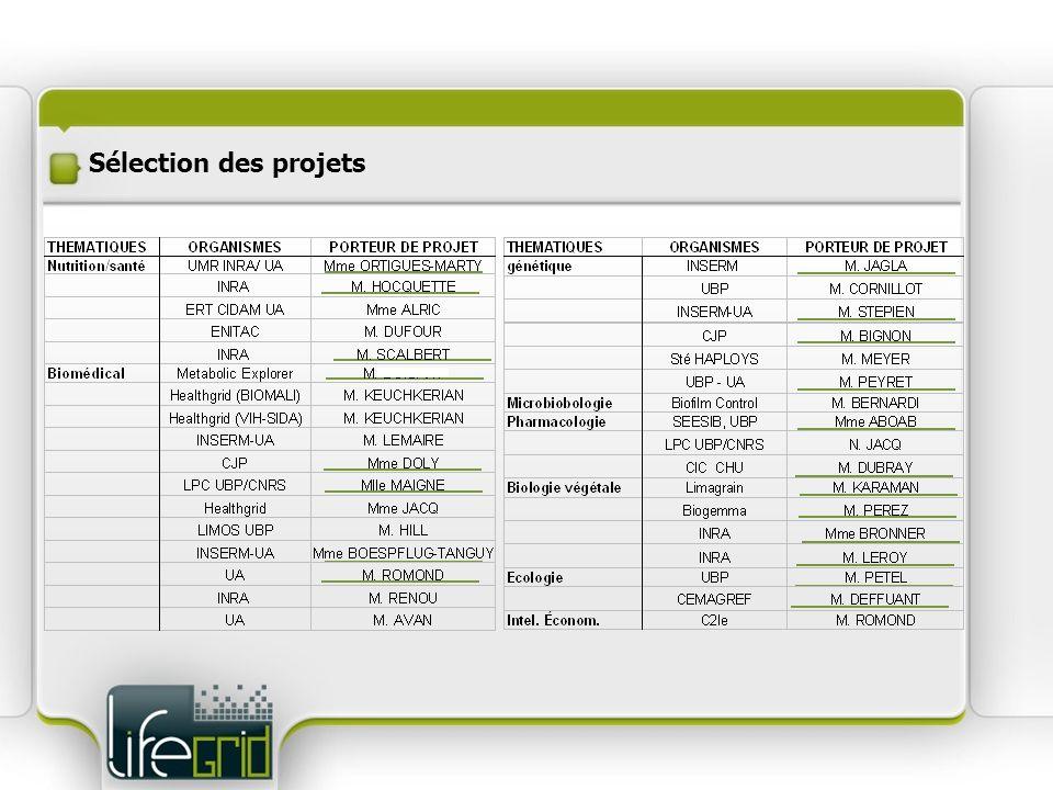 Sélection des projets
