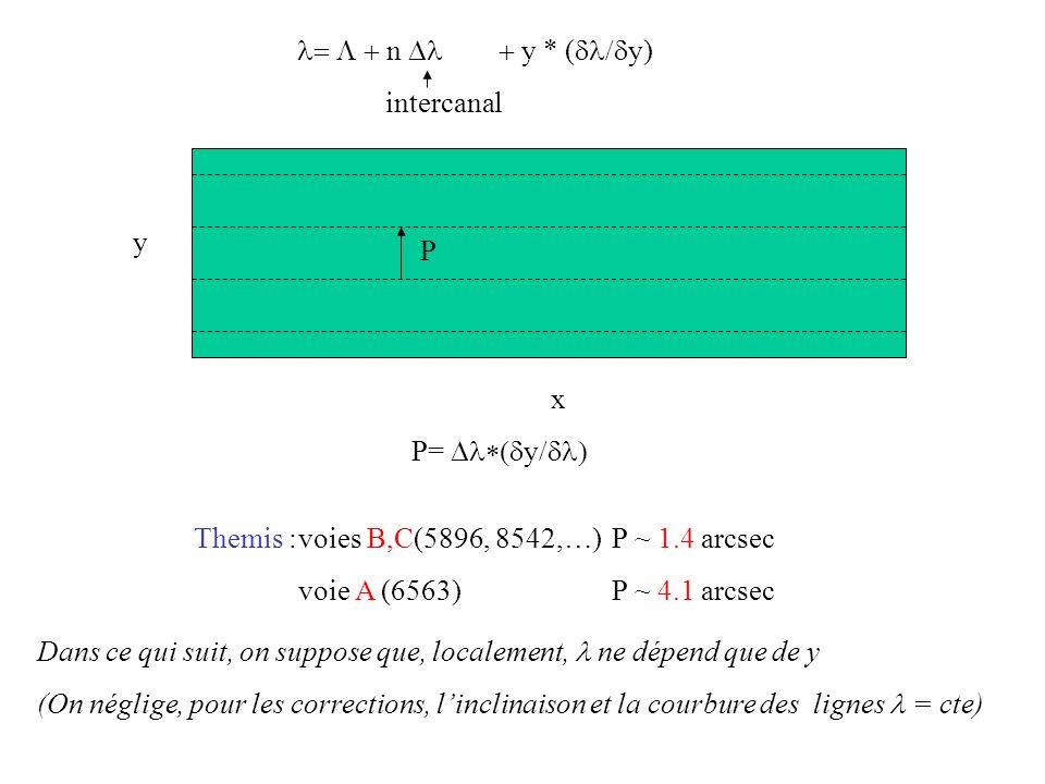 P= y P y x Themis :voies B,C(5896, 8542,…)P ~ 1.4 arcsec voie A (6563)P ~ 4.1 arcsec n y * ( y) intercanal Dans ce qui suit, on suppose que, localemen