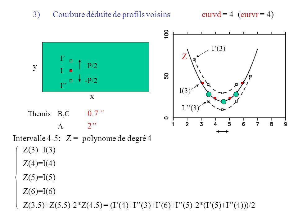 Courbure déduite de profils voisinscurvd = 4 (curvr = 4) I(3) Z I I I P/2 -P/2 Z(3)=I(3) Z(4)=I(4) Z(5)=I(5) Z(6)=I(6) Z(3.5)+Z(5.5)-2*Z(4.5) = (I(4)+