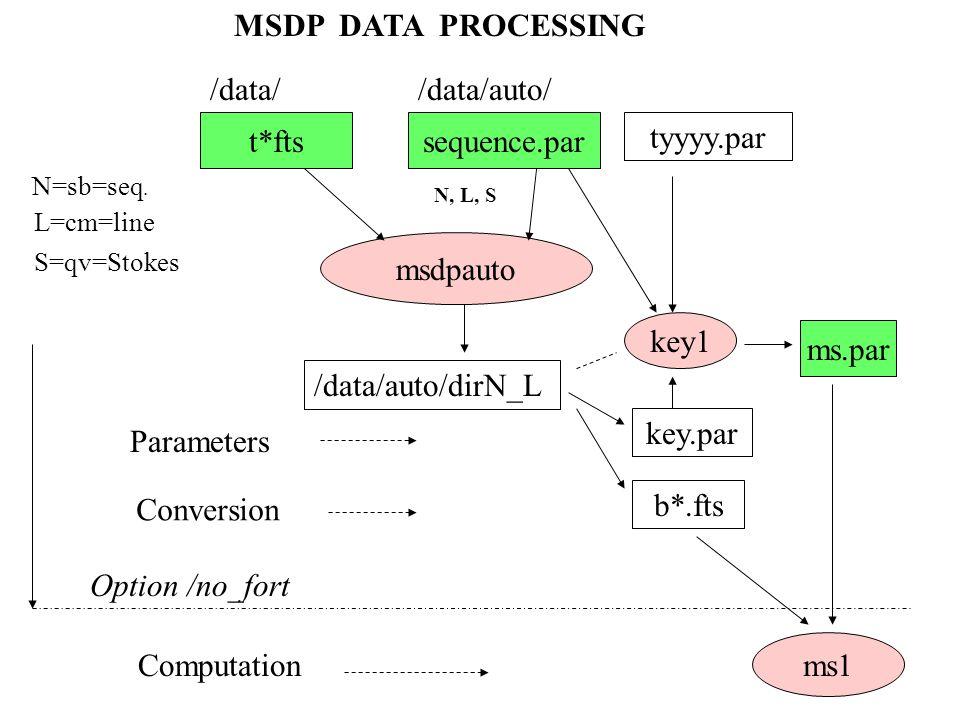t*ftssequence.par /data//data/auto/ msdpauto tyyyy.par N, L, S /data/auto/dirN_L key1 key.par b*.fts ms.par Parameters Conversion ms1 Computation Opti