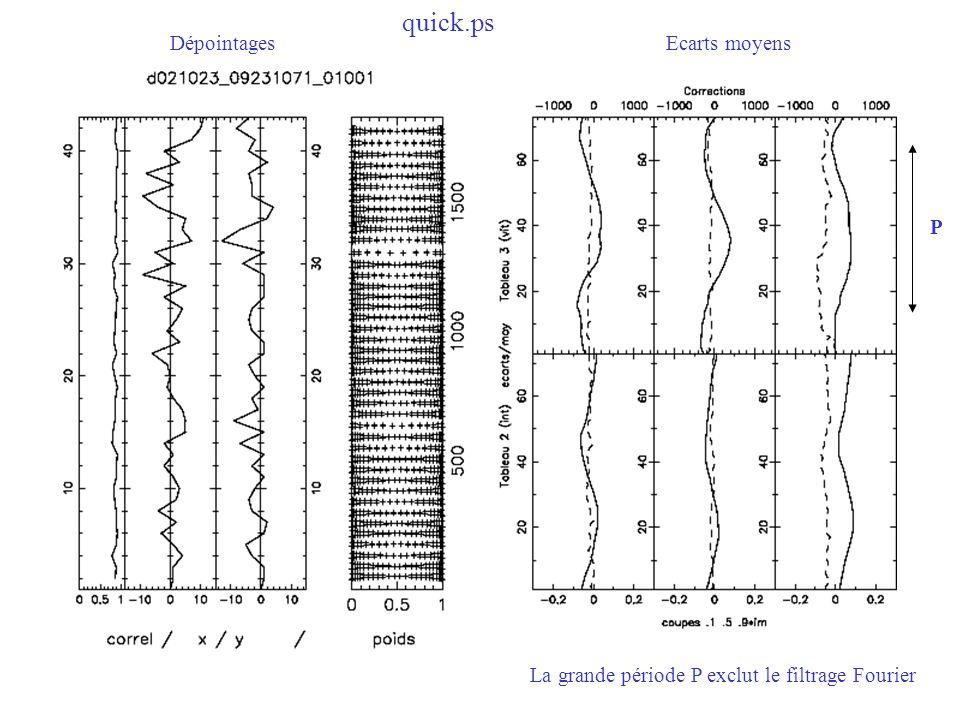 quick.ps La grande période P exclut le filtrage Fourier P DépointagesEcarts moyens