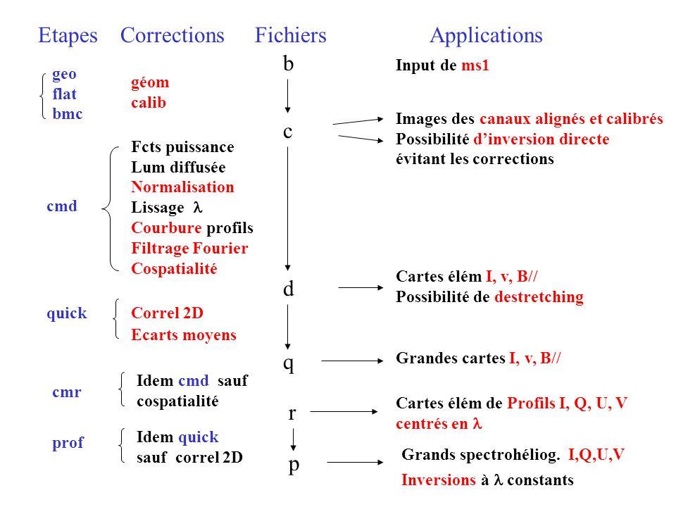 Etapes Corrections FichiersApplications géom calib Fcts puissance Lum diffusée Normalisation Lissage Courbure profils Filtrage Fourier Cospatialité Co