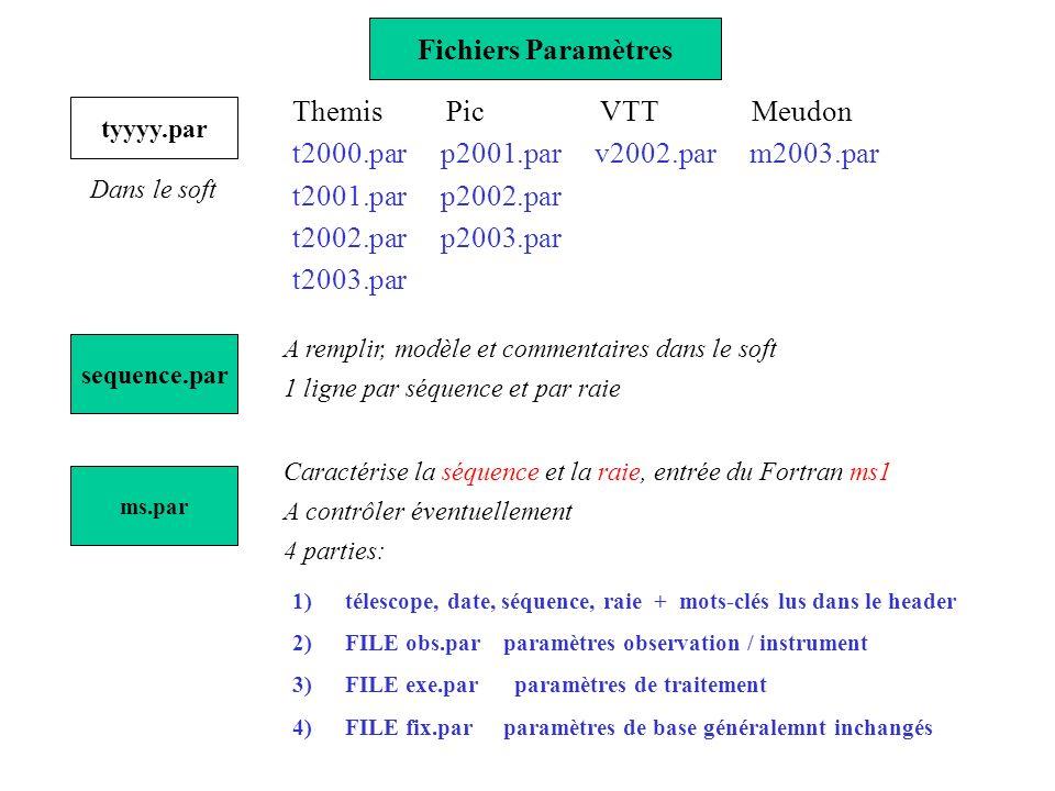 Fichiers Paramètres tyyyy.par Dans le soft Themis Pic VTT Meudon t2000.par p2001.par v2002.par m2003.par t2001.par p2002.par t2002.par p2003.par t2003