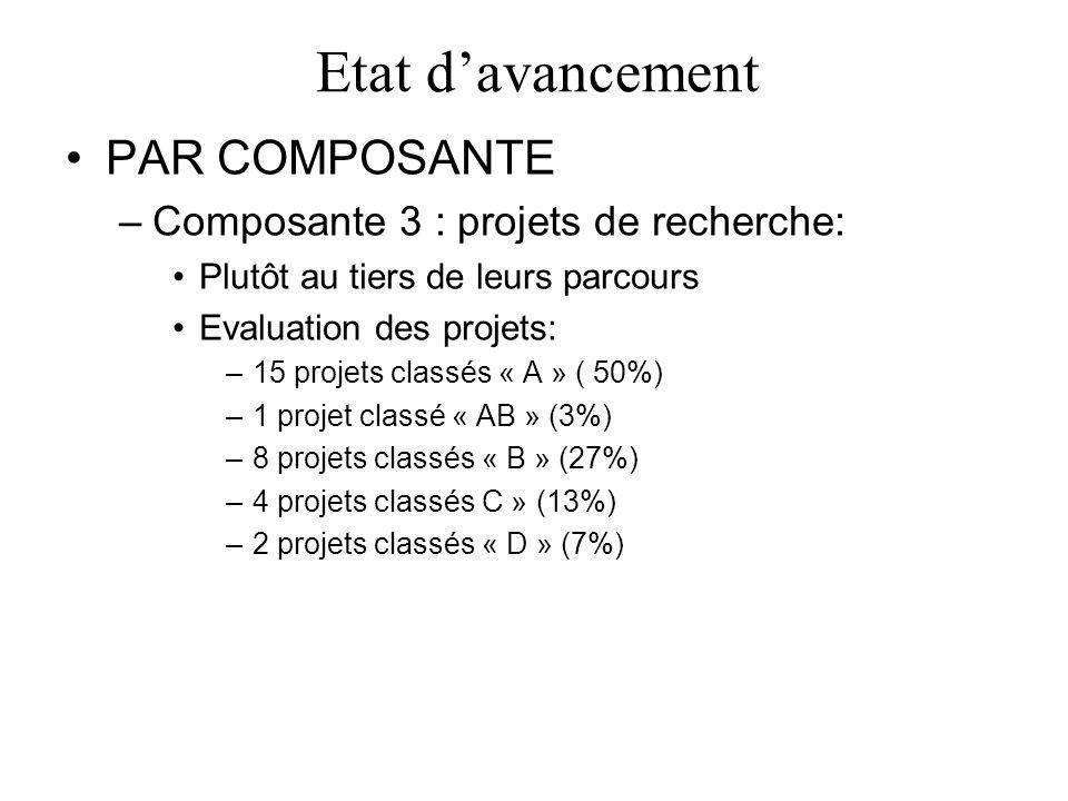 Etat davancement PAR COMPOSANTE –Composante 3 : projets de recherche: Plutôt au tiers de leurs parcours Evaluation des projets: –15 projets classés « A » ( 50%) –1 projet classé « AB » (3%) –8 projets classés « B » (27%) –4 projets classés C » (13%) –2 projets classés « D » (7%)
