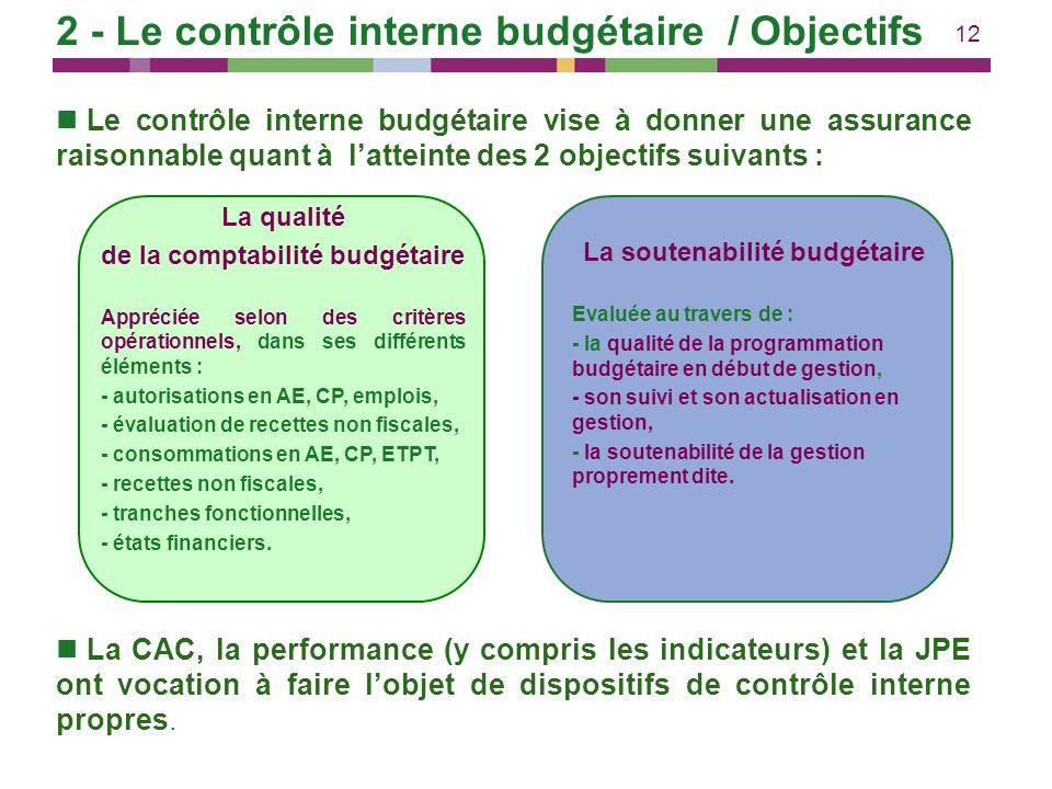 12 2 - Le contrôle interne budgétaire / Objectifs Le contrôle interne budgétaire vise à donner une assurance raisonnable quant à latteinte des 2 objec