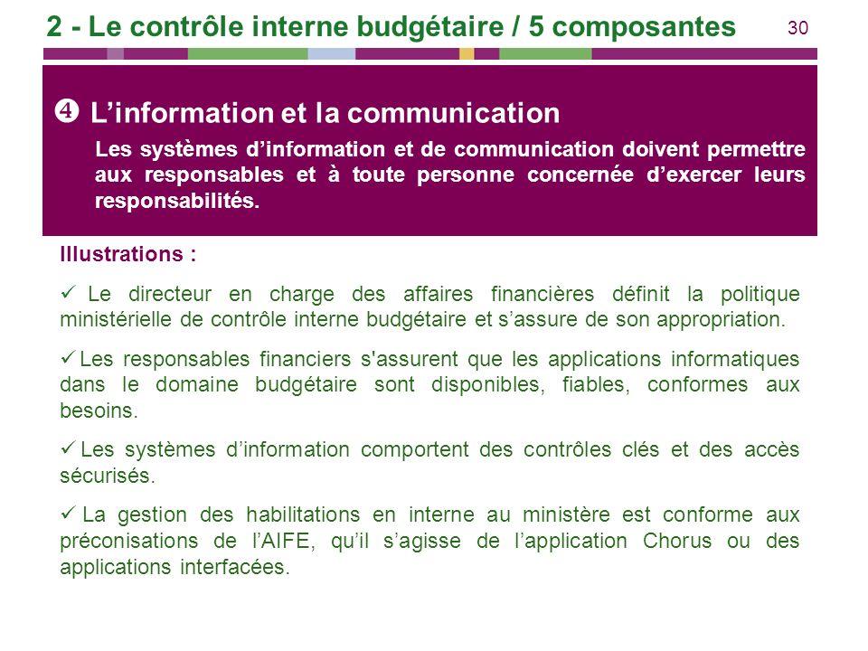 30 Linformation et la communication Illustrations : Le directeur en charge des affaires financières définit la politique ministérielle de contrôle int