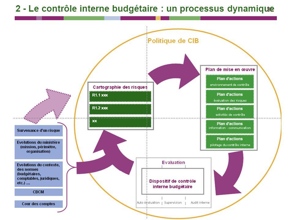 32 2 - Le contrôle interne budgétaire : un processus dynamique