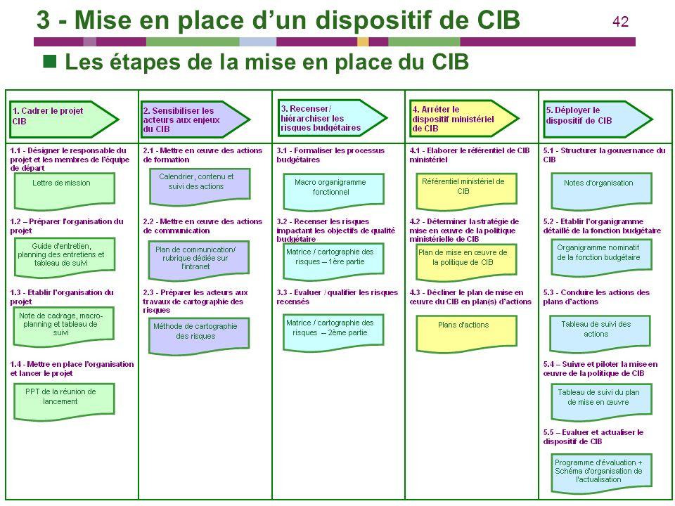 42 3 - Mise en place dun dispositif de CIB Les étapes de la mise en place du CIB