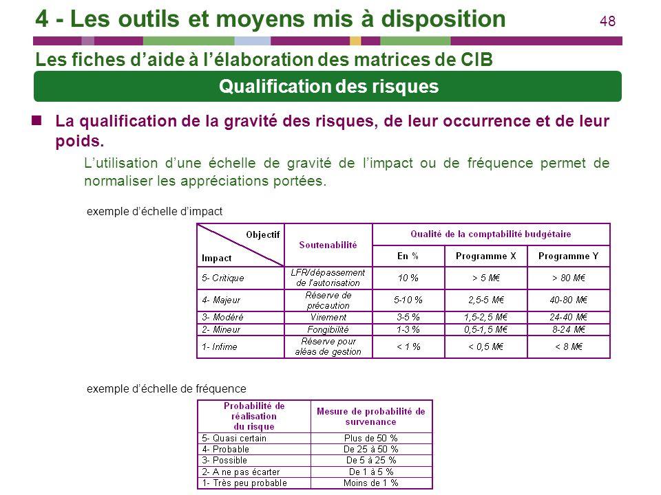 48 La qualification de la gravité des risques, de leur occurrence et de leur poids. Lutilisation dune échelle de gravité de limpact ou de fréquence pe