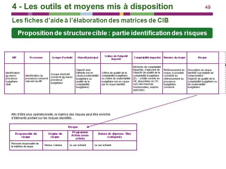 49 Proposition de structure cible : partie identification des risques Les fiches daide à lélaboration des matrices de CIB 4 - Les outils et moyens mis