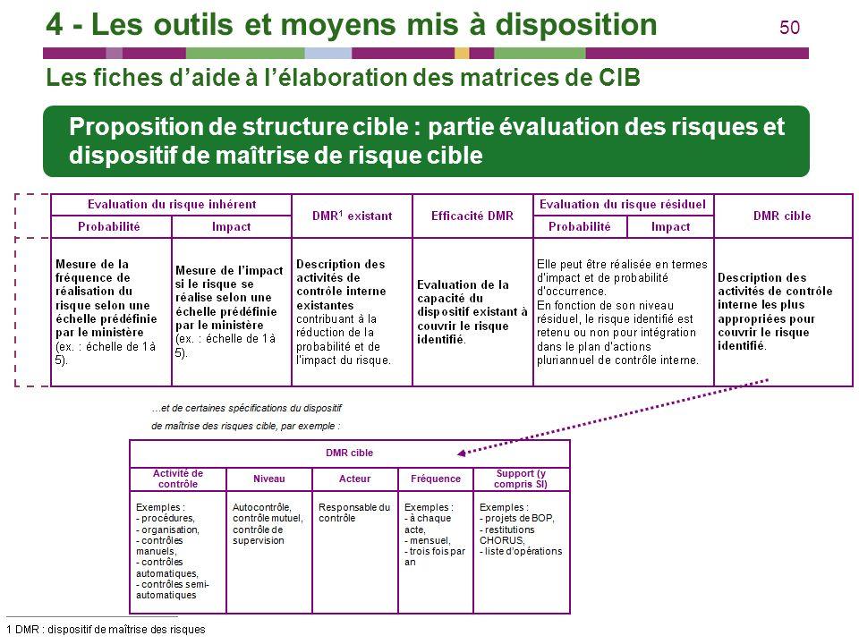 50 Proposition de structure cible : partie évaluation des risques et dispositif de maîtrise de risque cible Les fiches daide à lélaboration des matric