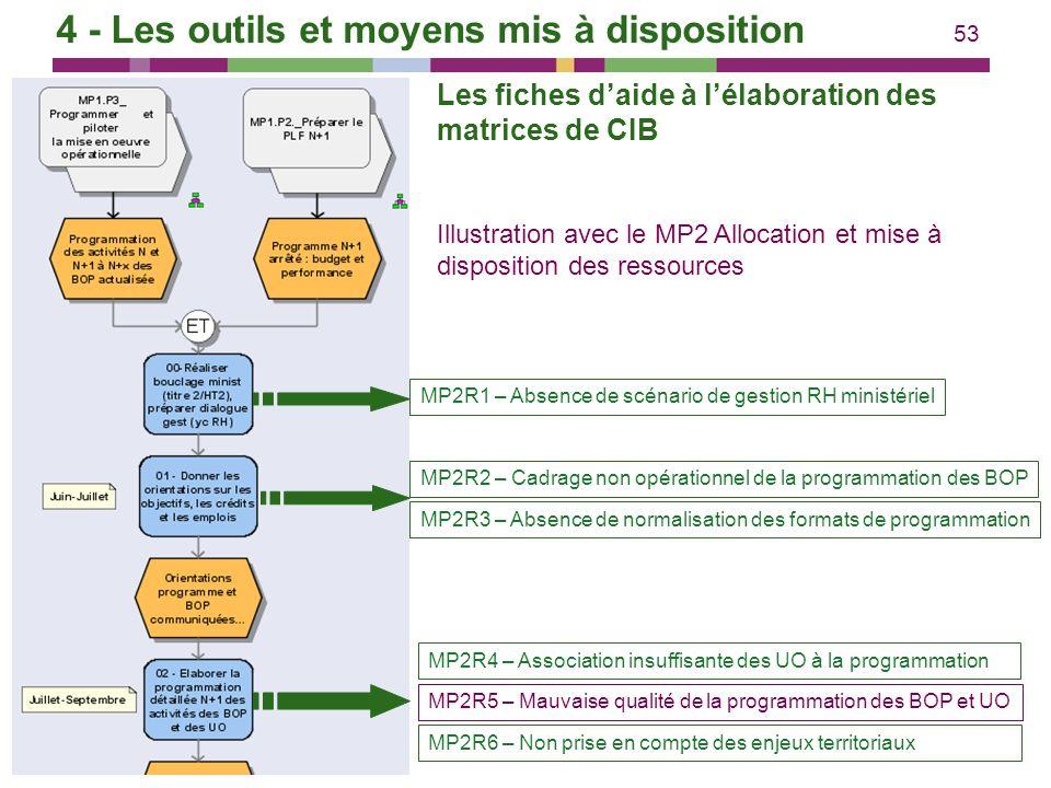 53 Illustration avec le MP2 Allocation et mise à disposition des ressources MP2R1 – Absence de scénario de gestion RH ministérielMP2R2 – Cadrage non o