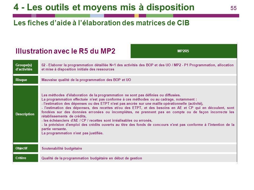 55 Illustration avec le R5 du MP2 MP2R5 Groupe(s) dactivités 02 - Elaborer la programmation détaillée N+1 des activités des BOP et des UO / MP2 - P1 P