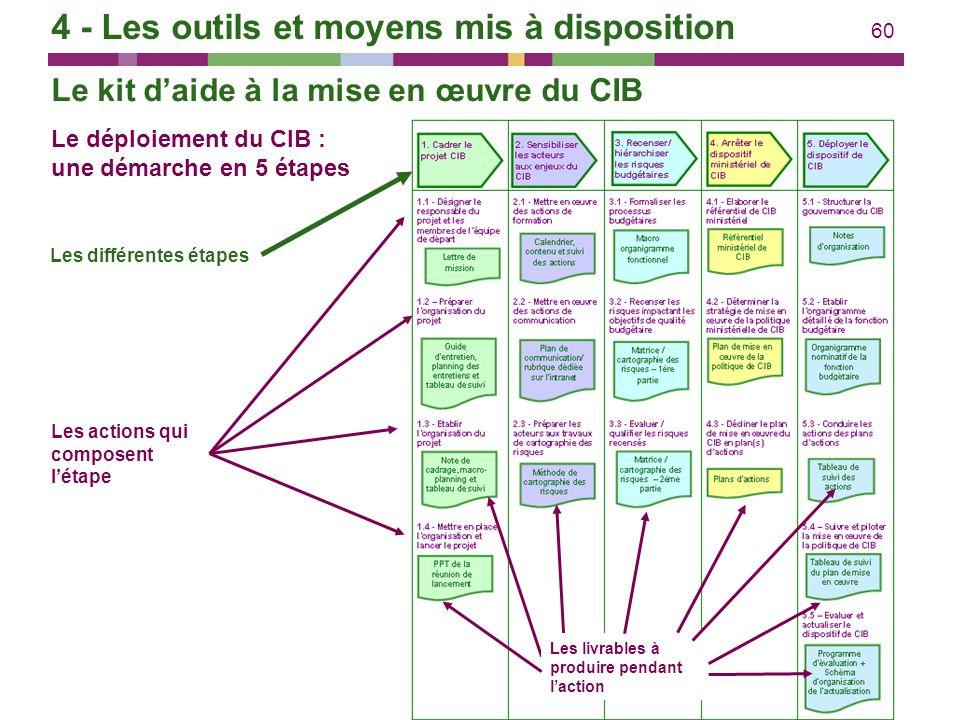 60 Le déploiement du CIB : une démarche en 5 étapes Les différentes étapes Les actions qui composent létape Les livrables à produire pendant laction L