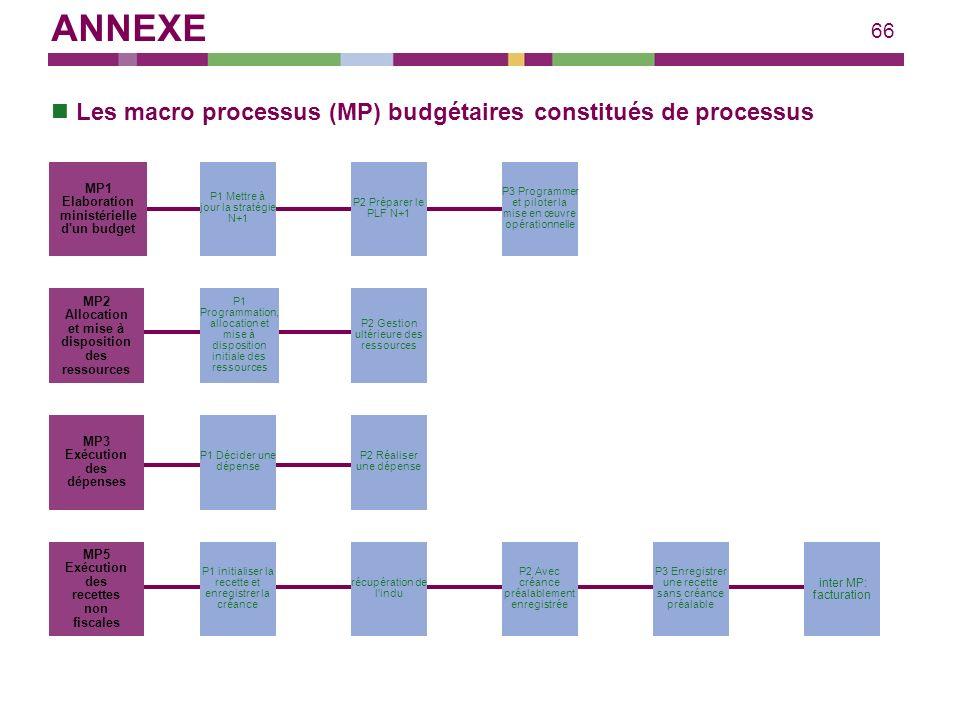 66 Les macro processus (MP) budgétaires constitués de processus MP1 Elaboration ministérielle d'un budget MP2 Allocation et mise à disposition des res