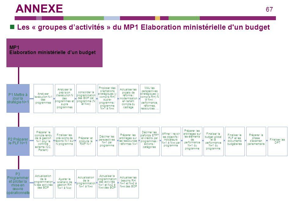 67 consolider la programmation des BOP par programme (N et N+x) Proposer des orientations stratégiques (y compris RH) supra- programme / programme N+1