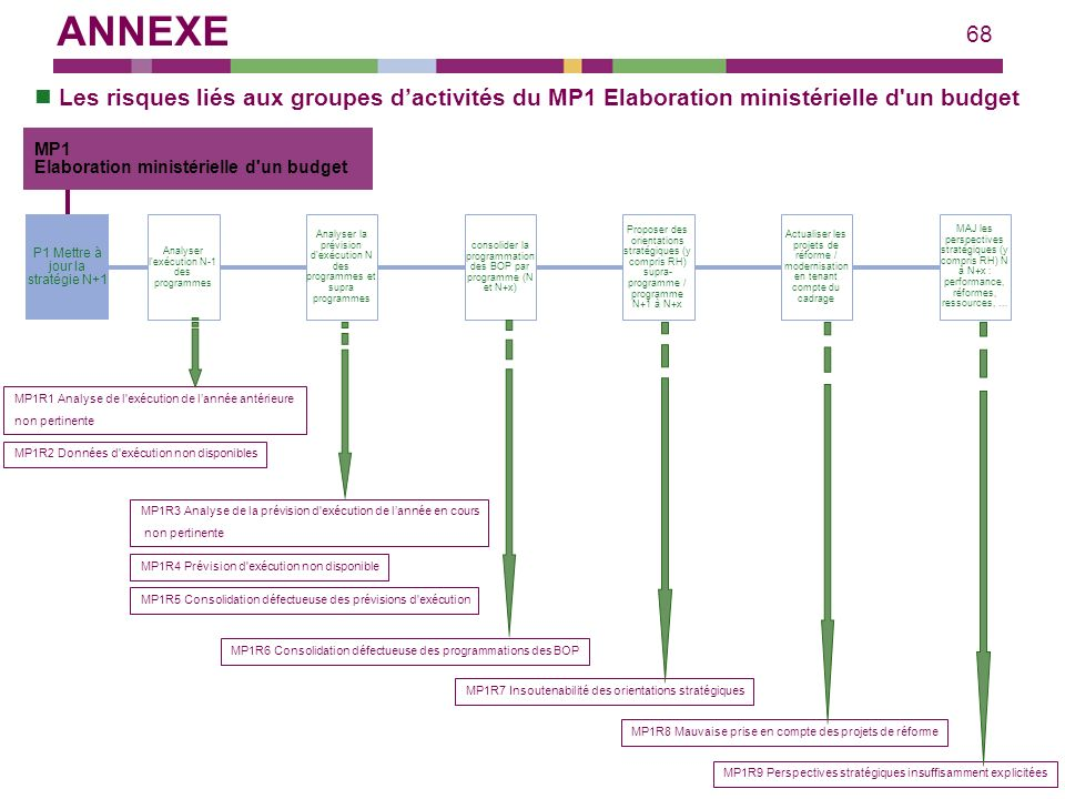 68 Les risques liés aux groupes dactivités du MP1 Elaboration ministérielle d'un budget consolider la programmation des BOP par programme (N et N+x) P