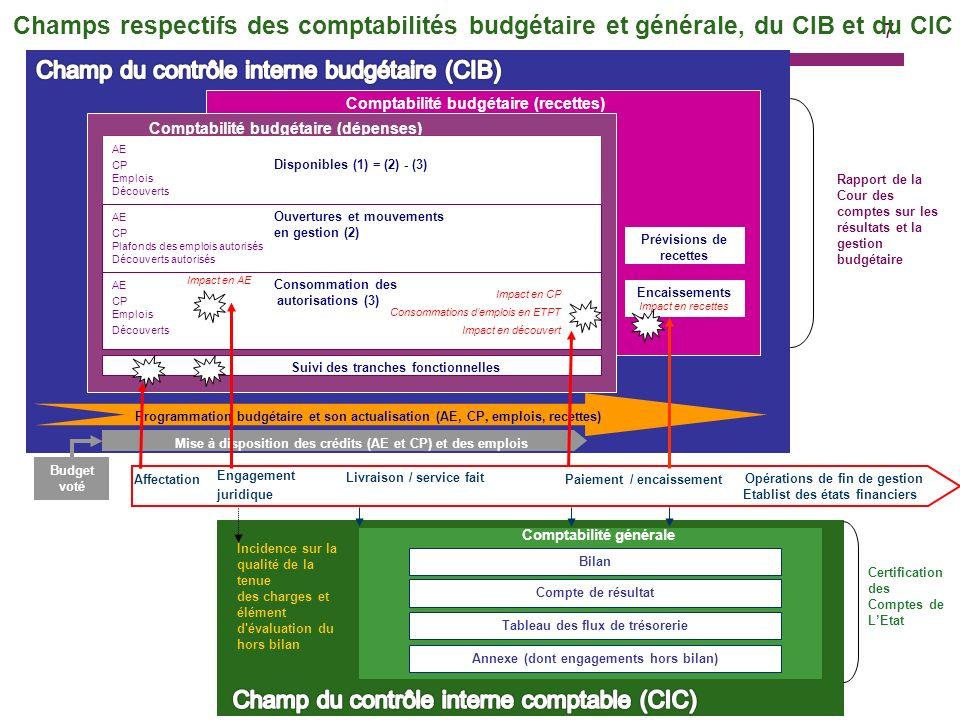 28 2 - Le contrôle interne budgétaire / 5 composantes Illustrations : Les missions ainsi que les objectifs et les indicateurs de qualité de la comptabilité budgétaire et de soutenabilité sont connus et appropriés par chaque entité ayant un rôle dans les processus budgétaires.