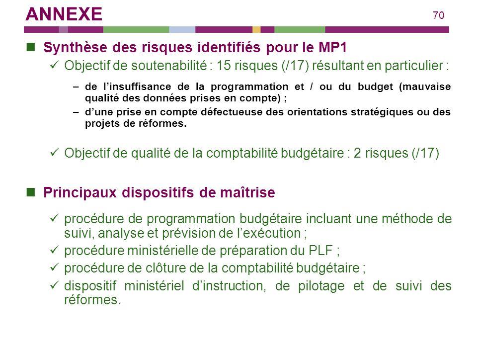 70 Synthèse des risques identifiés pour le MP1 Objectif de soutenabilité : 15 risques (/17) résultant en particulier : –de linsuffisance de la program