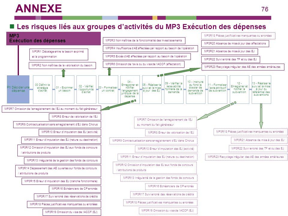 76 Les risques liés aux groupes dactivités du MP3 Exécution des dépenses 02 - Vérifier l'opportunité d'achat 03 - Formaliser un contrat 05 - Réaliser