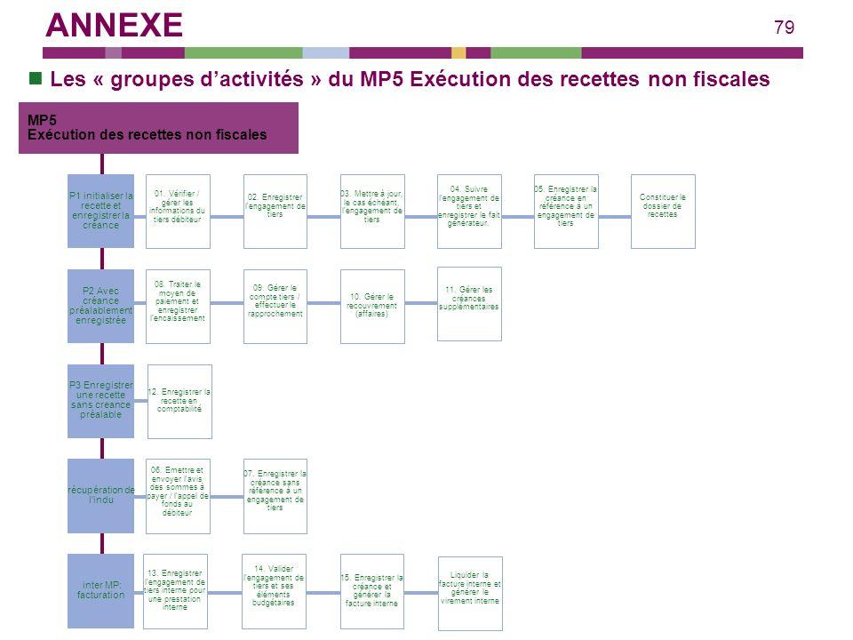 79 Les « groupes dactivités » du MP5 Exécution des recettes non fiscales 03. Mettre à jour, le cas échéant, l'engagement de tiers 04. Suivre l'engagem