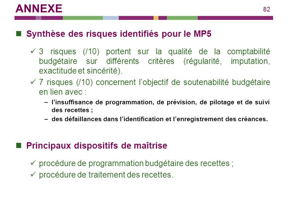82 Synthèse des risques identifiés pour le MP5 3 risques (/10) portent sur la qualité de la comptabilité budgétaire sur différents critères (régularit