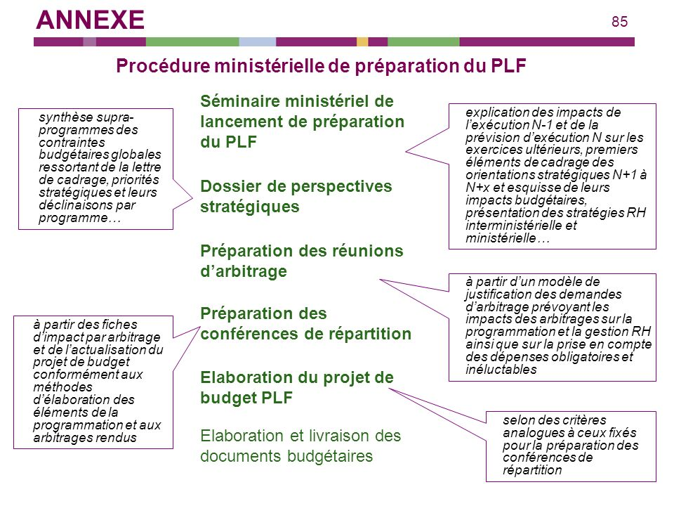 85 Procédure ministérielle de préparation du PLF Séminaire ministériel de lancement de préparation du PLF explication des impacts de lexécution N-1 et