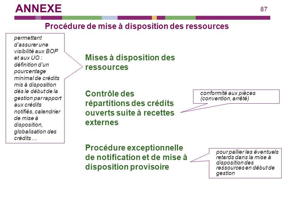 87 Procédure de mise à disposition des ressources Mises à disposition des ressources permettant dassurer une visibilité aux BOP et aux UO : définition