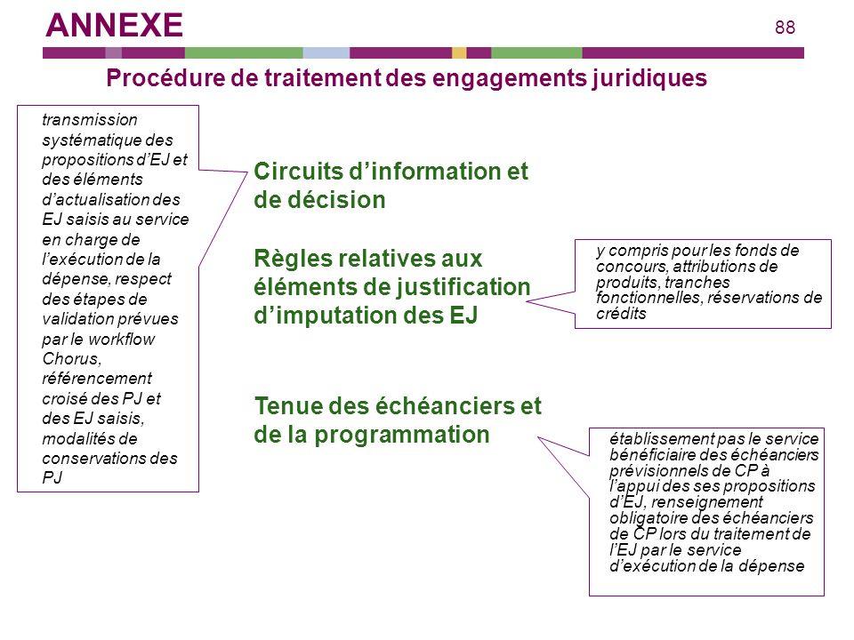 88 Procédure de traitement des engagements juridiques Circuits dinformation et de décision transmission systématique des propositions dEJ et des éléme