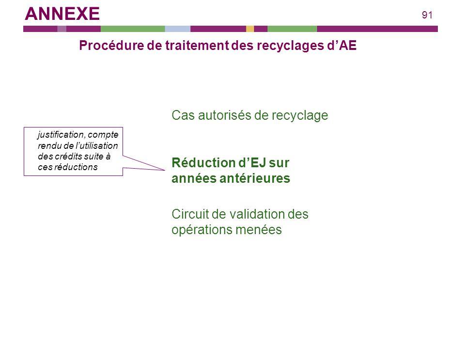 91 Procédure de traitement des recyclages dAE Cas autorisés de recyclage justification, compte rendu de lutilisation des crédits suite à ces réduction