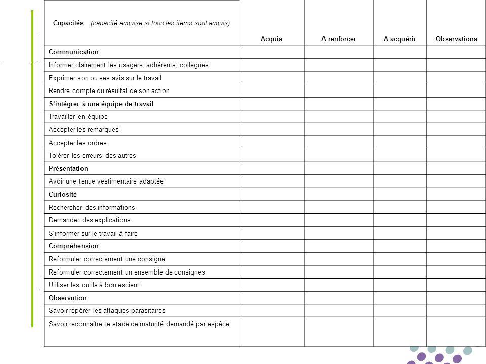 Transférabilité des compétences Le 01/03/2008 - 15 - Capacités (capacité acquise si tous les items sont acquis) AcquisA renforcerA acquérirObservation
