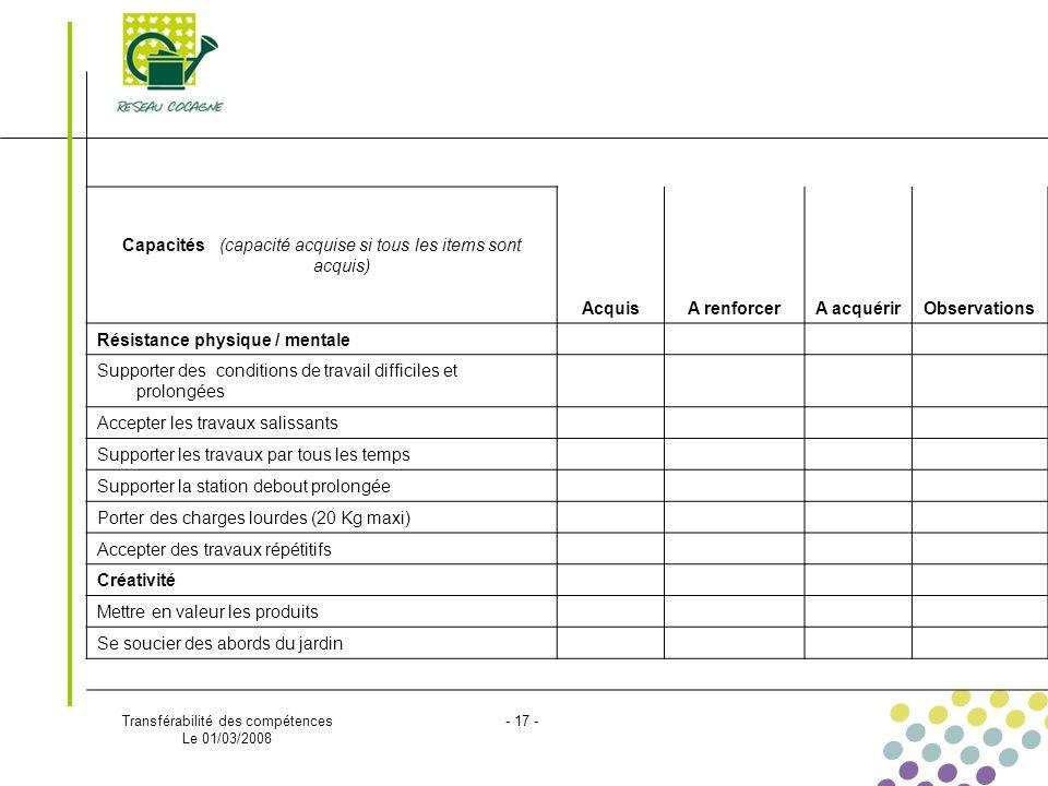 Transférabilité des compétences Le 01/03/2008 - 17 - Capacités (capacité acquise si tous les items sont acquis) AcquisA renforcerA acquérirObservation