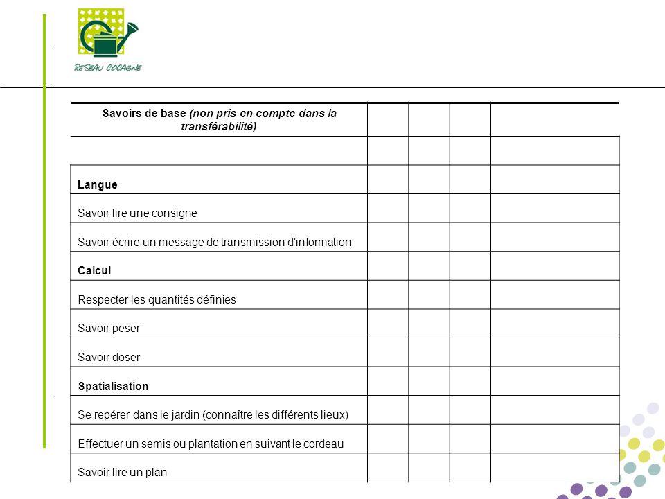 Transférabilité des compétences Le 01/03/2008 - 18 - Savoirs de base (non pris en compte dans la transférabilité) Langue Savoir lire une consigne Savo