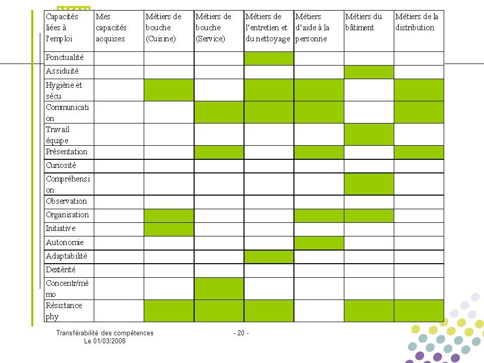 Transférabilité des compétences Le 01/03/2008 - 20 -