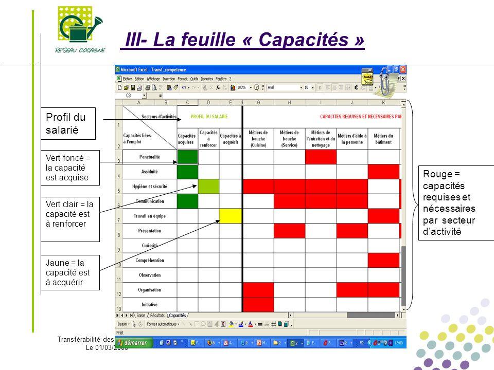 Transférabilité des compétences Le 01/03/2008 - 7 - III- La feuille « Capacités » Profil du salarié Vert foncé = la capacité est acquise Vert clair =