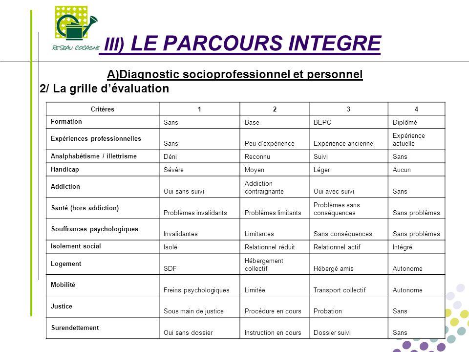 Transférabilité des compétences Le 01/03/2008 - 8 - III) LE PARCOURS INTEGRE A)Diagnostic socioprofessionnel et personnel 2/ La grille dévaluation Cri