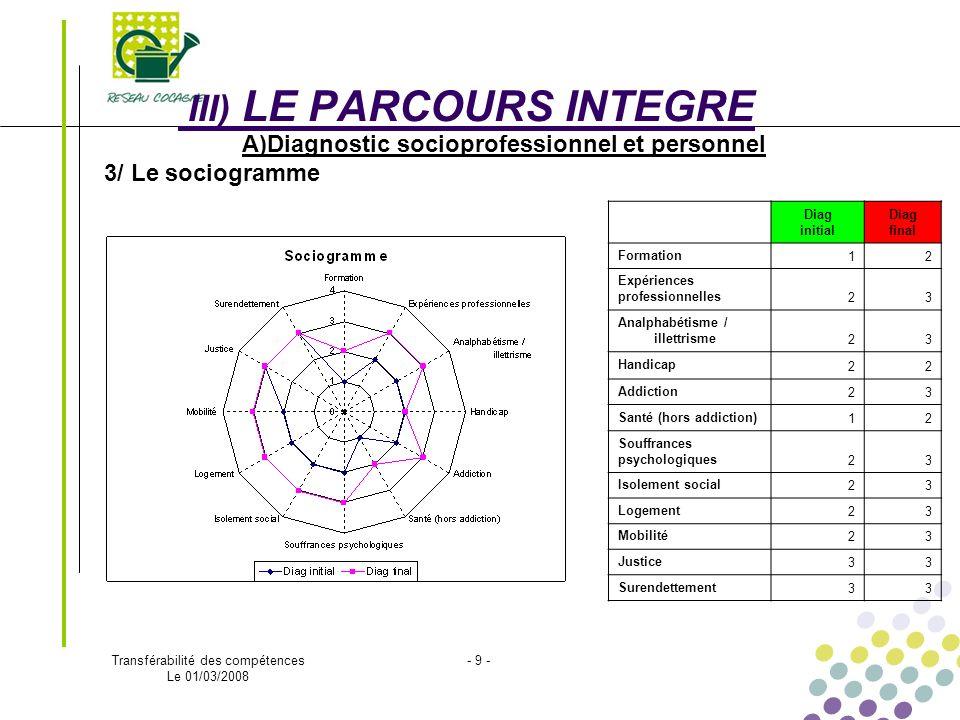 Transférabilité des compétences Le 01/03/2008 - 9 - III) LE PARCOURS INTEGRE A)Diagnostic socioprofessionnel et personnel 3/ Le sociogramme Diag initi