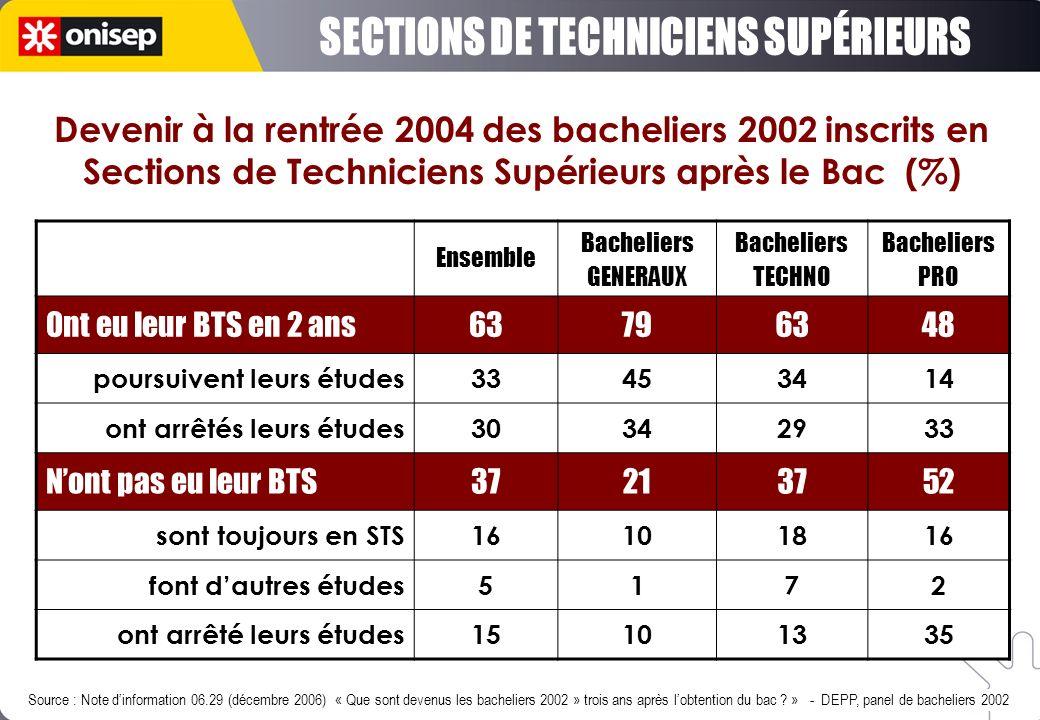Ensemble Bacheliers GENERAUX Bacheliers TECHNO Bacheliers PRO Ont eu leur BTS en 2 ans63796348 poursuivent leurs études33453414 ont arrêtés leurs étud
